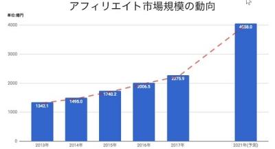 affiliate market 2021