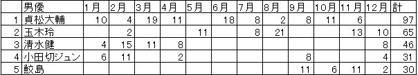 男優ベスト5