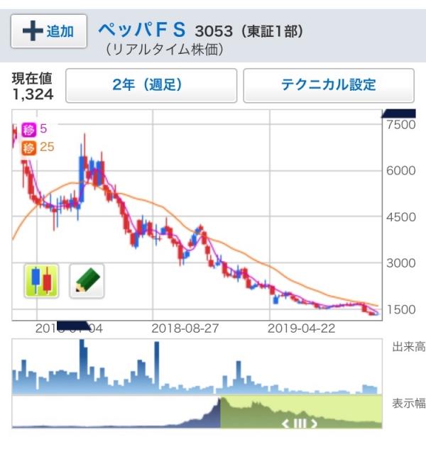 【悲報】いきなりステーキさん、株価がとんでもない事になるyyyyyyyyyyyyyyy